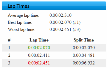 Lap time table